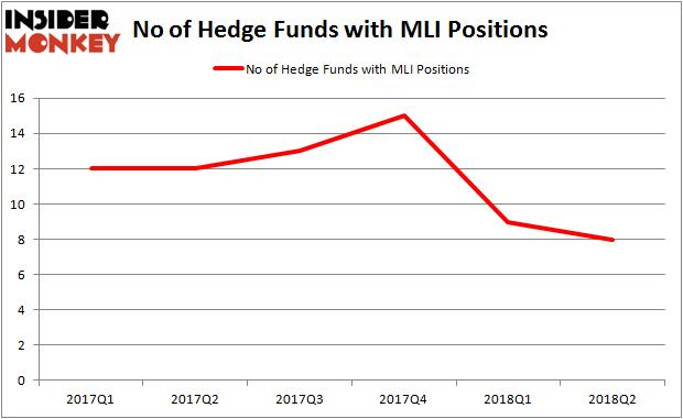 MLI Hedge Fund Ownership