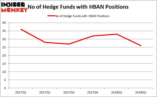 HBAN Hedge Fund Ownership