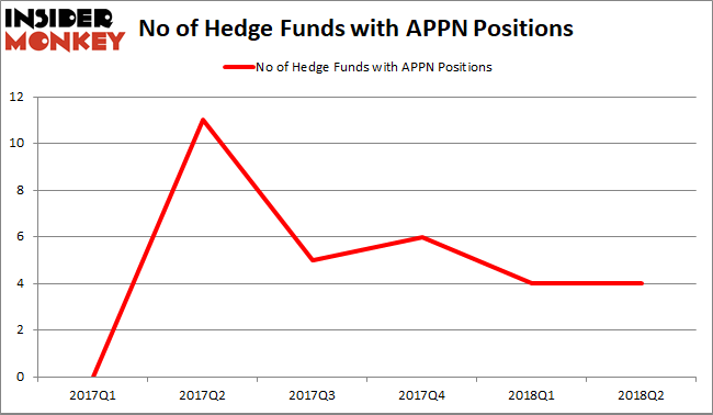 APPN Hedge Fund Sentiment