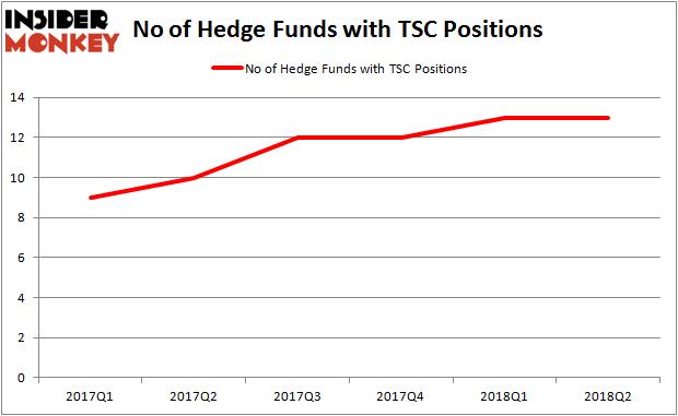 TSC Hedge Fund Ownership