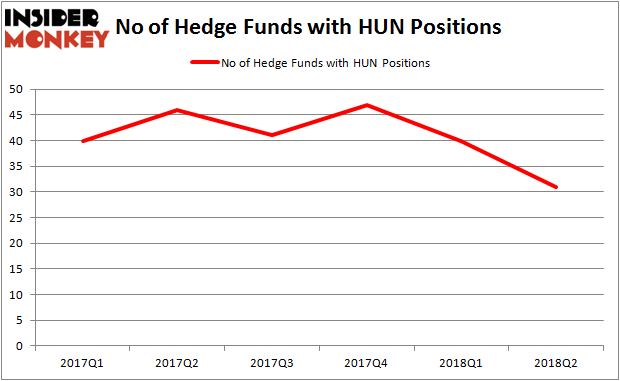 HUN Hedge Fund Ownership