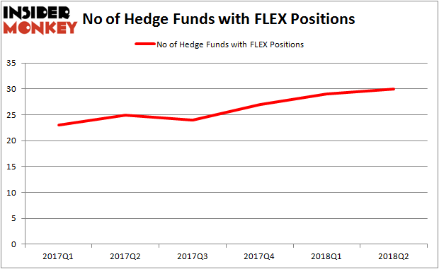 FLEX Hedge Fund Ownership