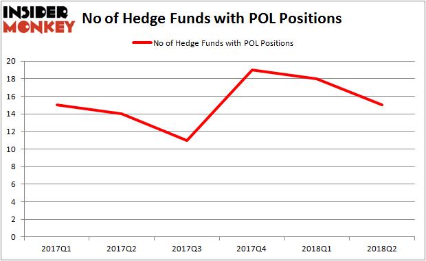 POL Hedge Fund Ownership
