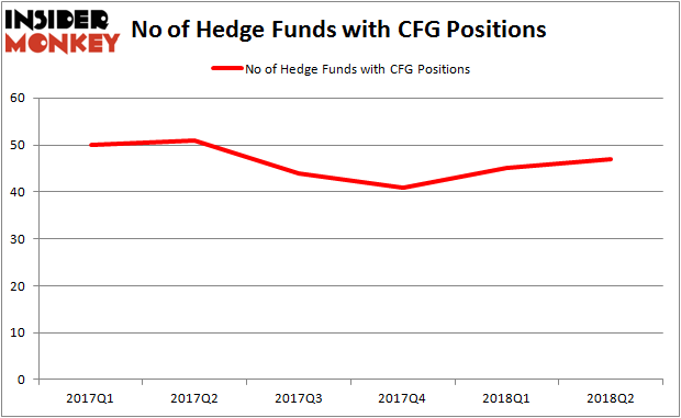 CFG Hedge Fund Ownership