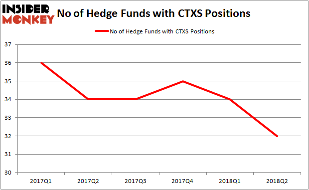 CTXS Hedge Fund Ownership