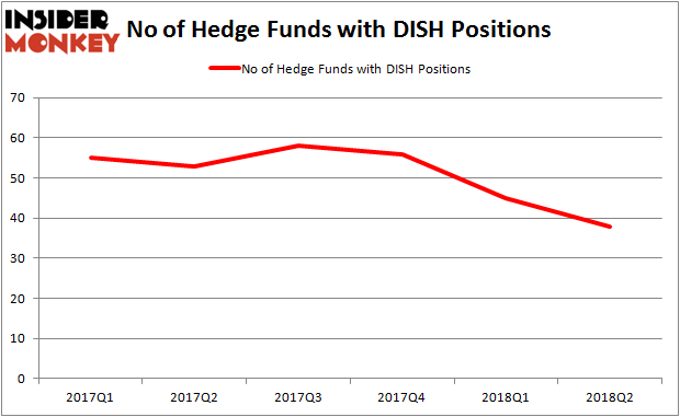 DISH Hedge Fund Ownership