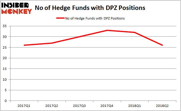 DPZ Hedge Fund Ownership
