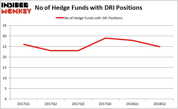 DRI Hedge Fund Ownership