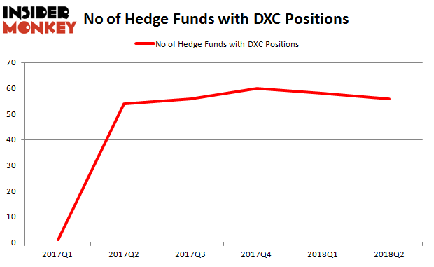 DXC Hedge Fund Ownership