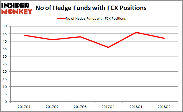 FCX Hedge Fund Ownership