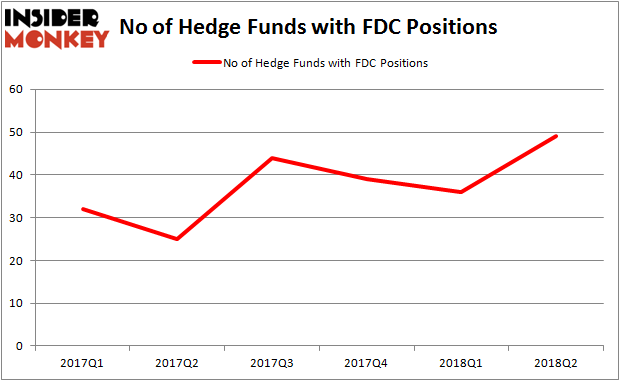 FDC Hedge Fund Ownership