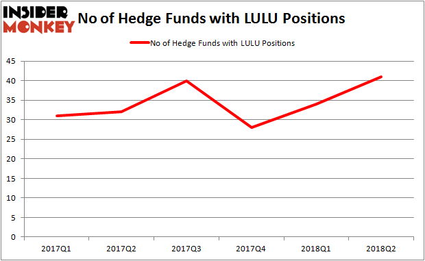 LULU Hedge Fund Ownership