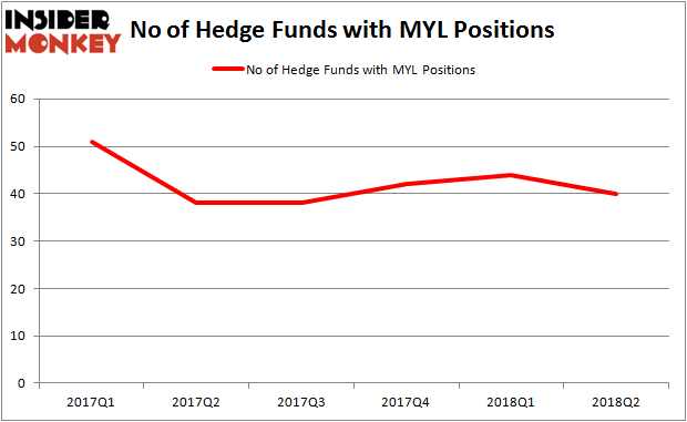 MYL Hedge Fund Ownership