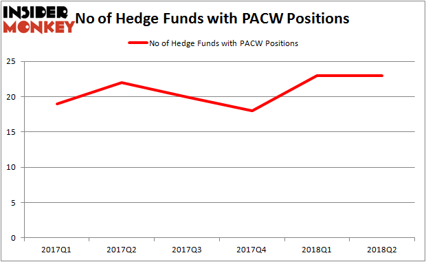 PACW Hedge Fund Ownership