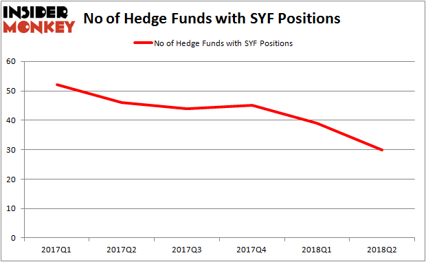 SYF Hedge Fund Ownership