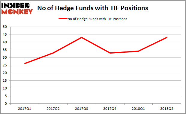 TIF Hedge Fund Ownership