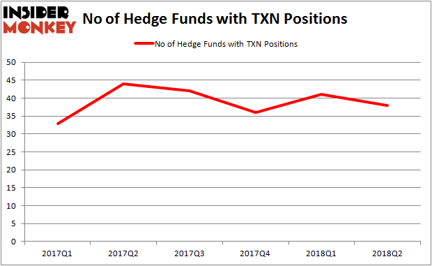 TXN Hedge Fund Ownership