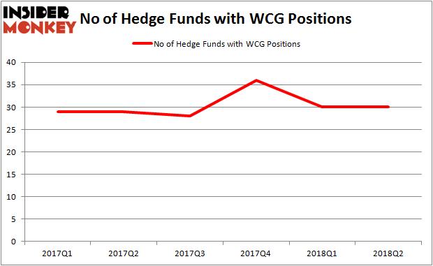 WCG Hedge Fund Ownership