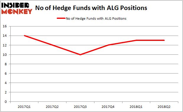 ALG Hedge Fund Ownership