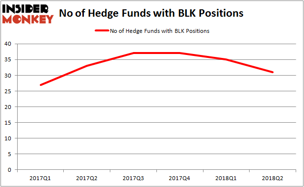 BLK Hedge Fund Ownership