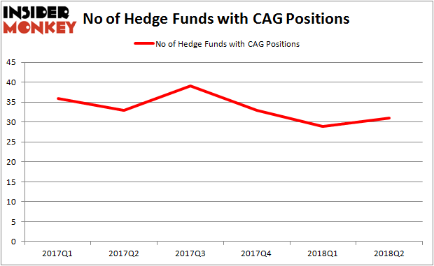 CAG Hedge Fund Ownership