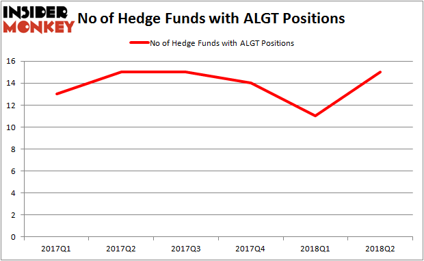 ALGT Hedge Fund Ownership