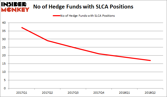 SLCA Hedge Fund Sentiment