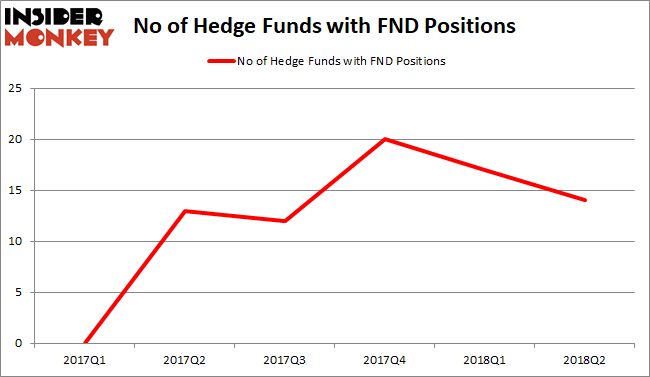 FND Hedge Fund Sentiment