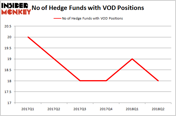 Vodafone Group Plc Vod A Rare European Stock That Hedge Funds