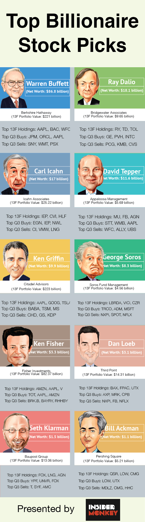 Q3 2018 Hedge Fund Holdings, Returns, Most Popular Stocks
