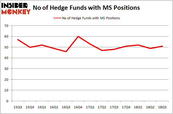 Is Morgan Stanley (MS) Going to Burn These Hedge Funds