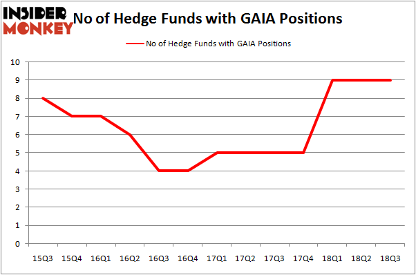 Hedge Fund Sentiment Is Stagnant On Gaia, Inc  (NASDAQ:GAIA
