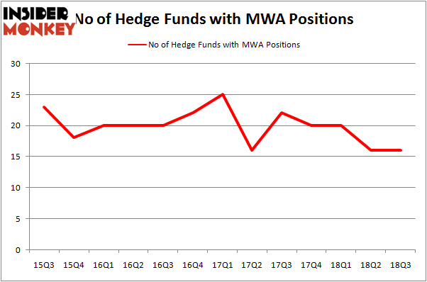 Do Hedge Funds Love Mueller Water Products, Inc  (NYSE:MWA