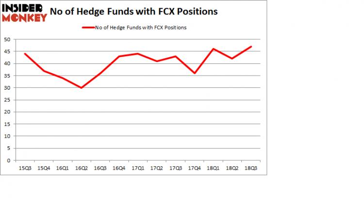Hedge fund sentiment GGDY