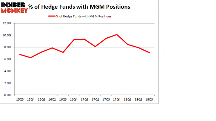 Hedge Funds with MGM Positions
