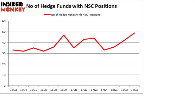 No of Hedge Funds with NSC Positions