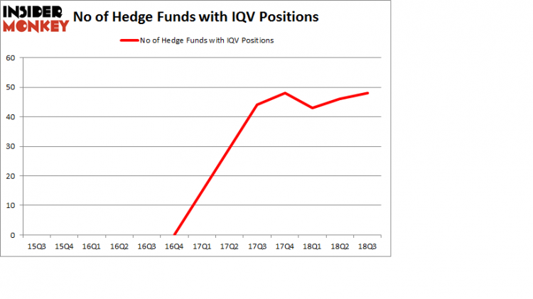 No of Hedge Funds with IQV Positions