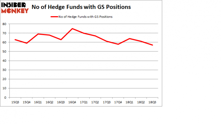 No of Hedge Funds with GS Positions