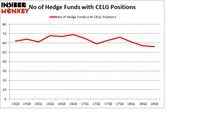 No of Hedge Funds with CELG Positions