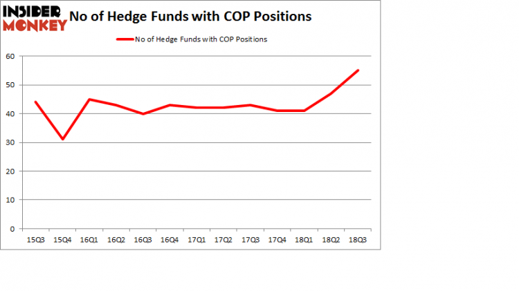 No of Hedge Funds with COP Positions