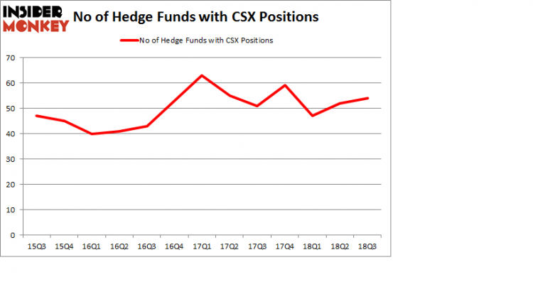 No of Hedge Funds with CSX Positions