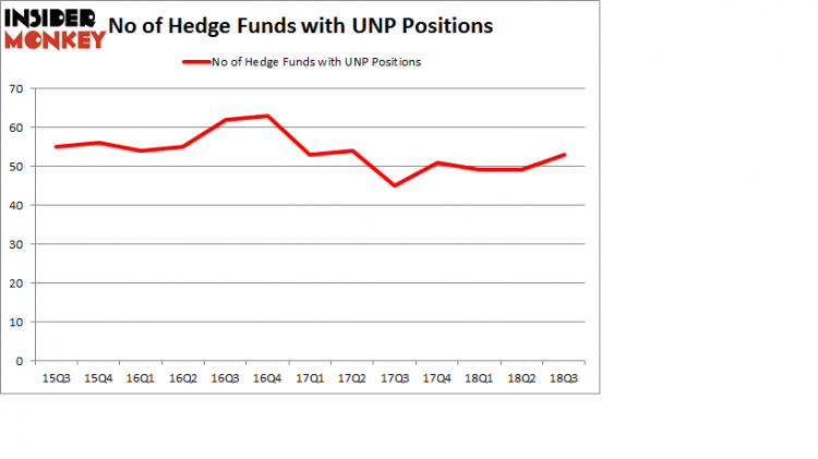 No of Hedge Funds with UNP Positions