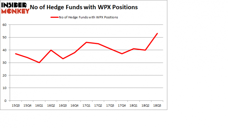 No of Hedge Funds with WPX Positions