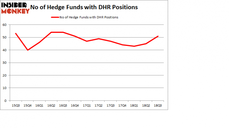 No of Hedge Funds with DHR Positions