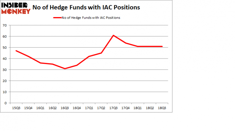 No of Hedge Funds with IAC Positions