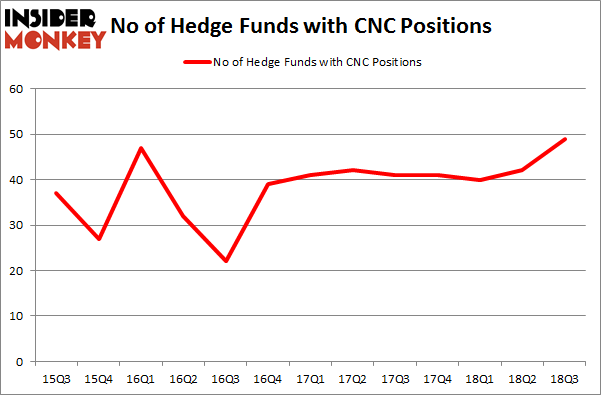 No of Hedge Funds with CNC Positions