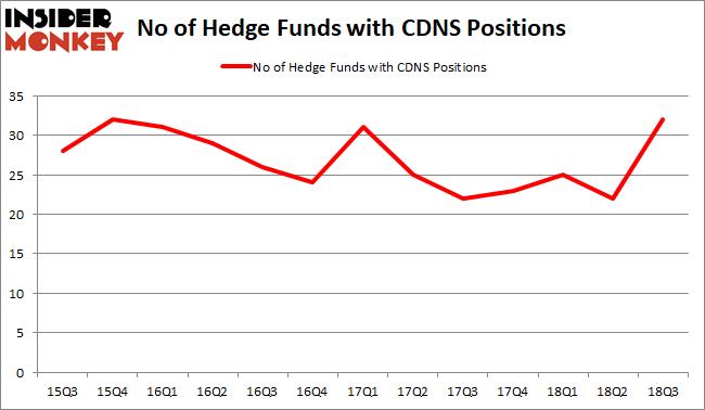 CDNS Hedge Fund Sentiment