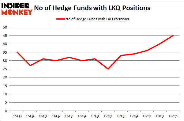 No of Hedge Funds with LKQ Positions