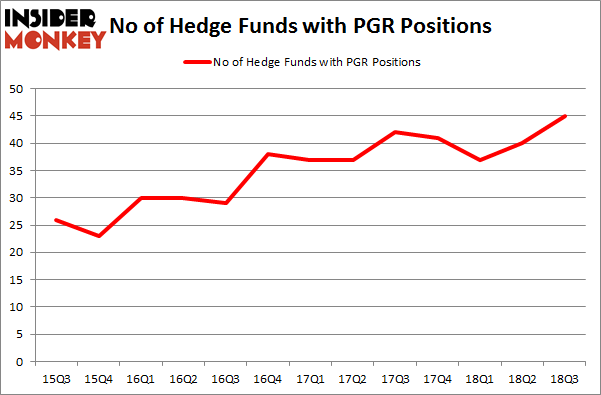 No of Hedge Funds with PGR Positions