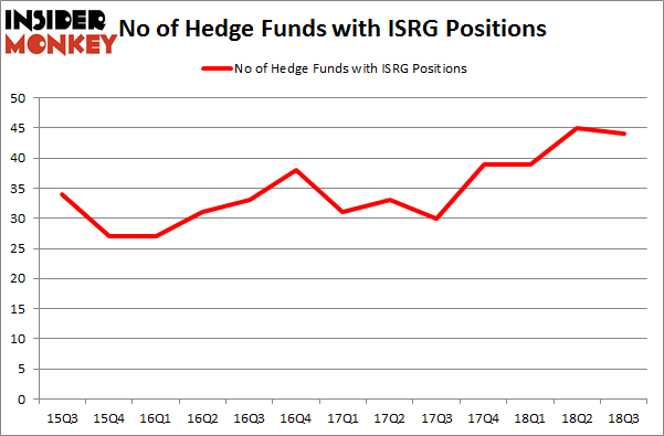 No of Hedge Funds with ISRG Positions